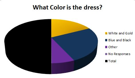 Q: What Color is the Dress? A: Royal Blue and Black - The Aha ...
